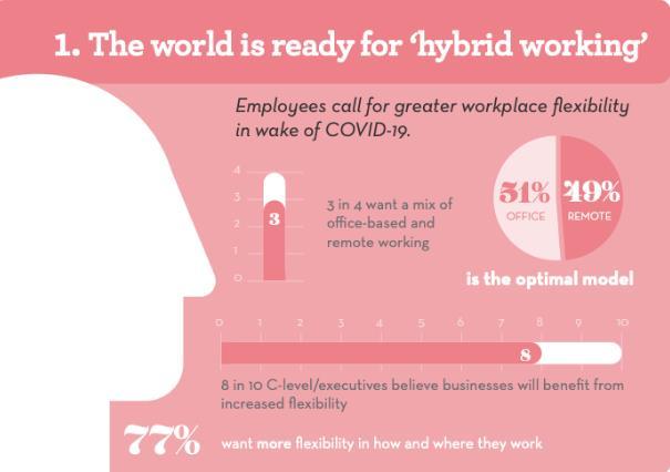 hybrid working model