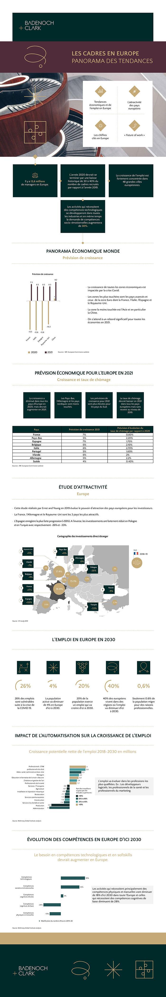 Infographie Panorama de l'emploi des Cadres en Europe