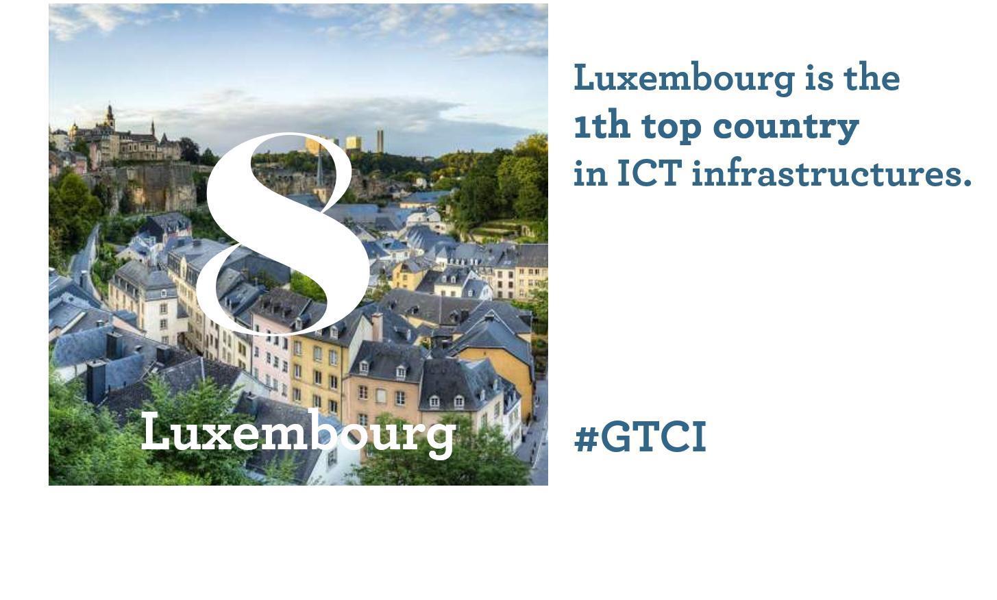 GTCI 2020 Luxembourg